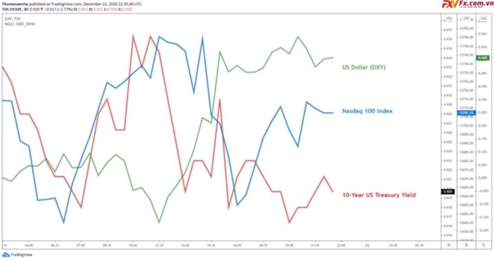 Đô la Mỹ, lợi tức kho bạc 10 năm và chỉ số Nasdaq 100
