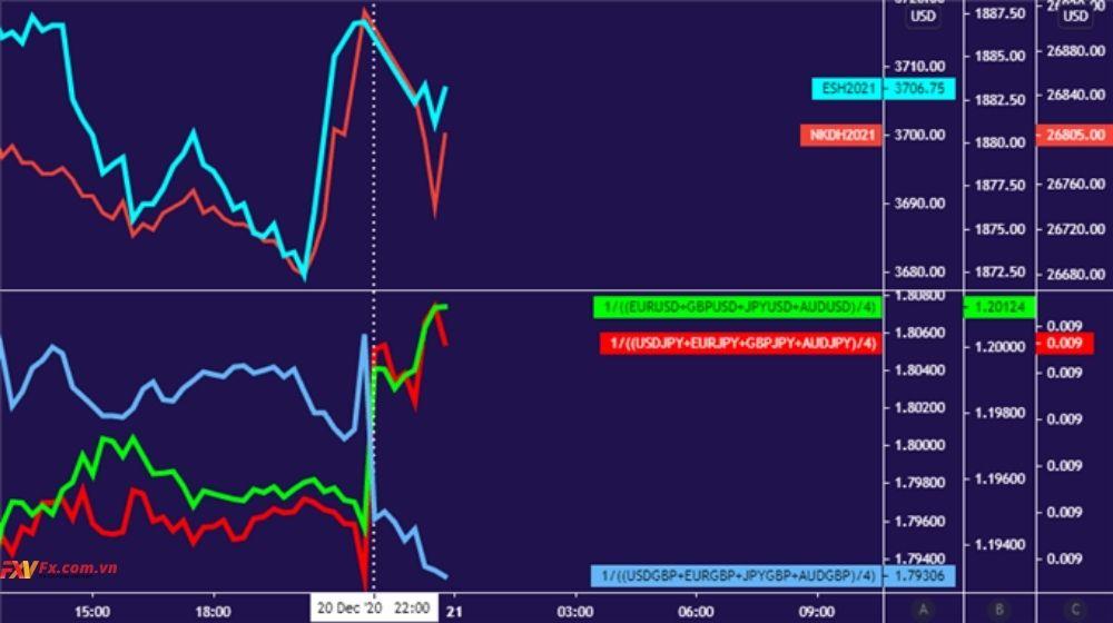 Đô la Mỹ và Yên tăng và có xu hướng tăng dài hạn