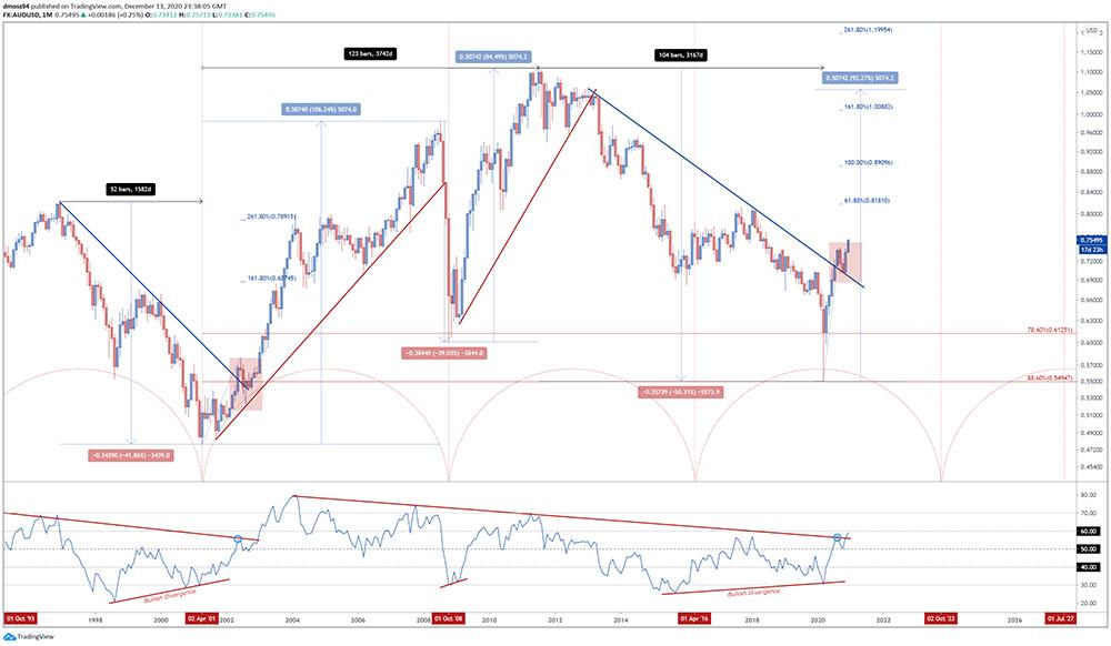 Đồng Đô la Úc: tỷ giá AUD/USD biến động theo chu kỳ