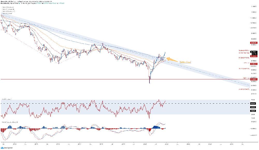 Đồng Đô la Úc: tỷ giá AUD/USD chữ thập vàng ở mức tăng