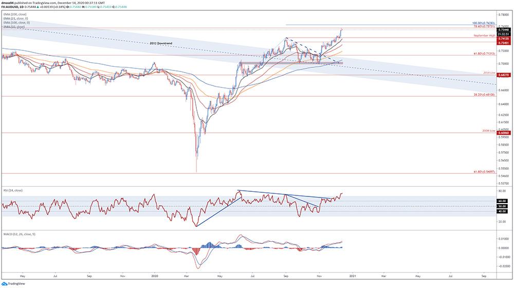 Đồng Đô la Úc: tỷ giá AUD/USD ngưỡng kháng cự mở mức 0,76