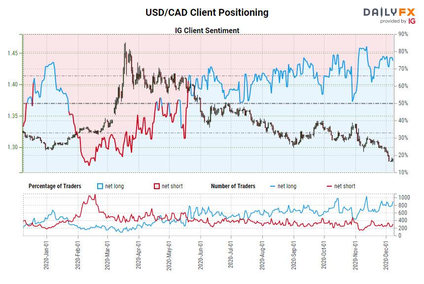 Chỉ số tâm lý khách hàng của IG: Dự báo tỷ giá USD/CAD ngày 08.12.2020