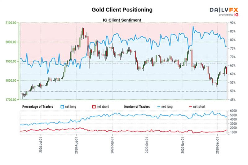 Biểu đồ IG Client Sentiment hiện thị xu hướng giá kim loại quý Vàng
