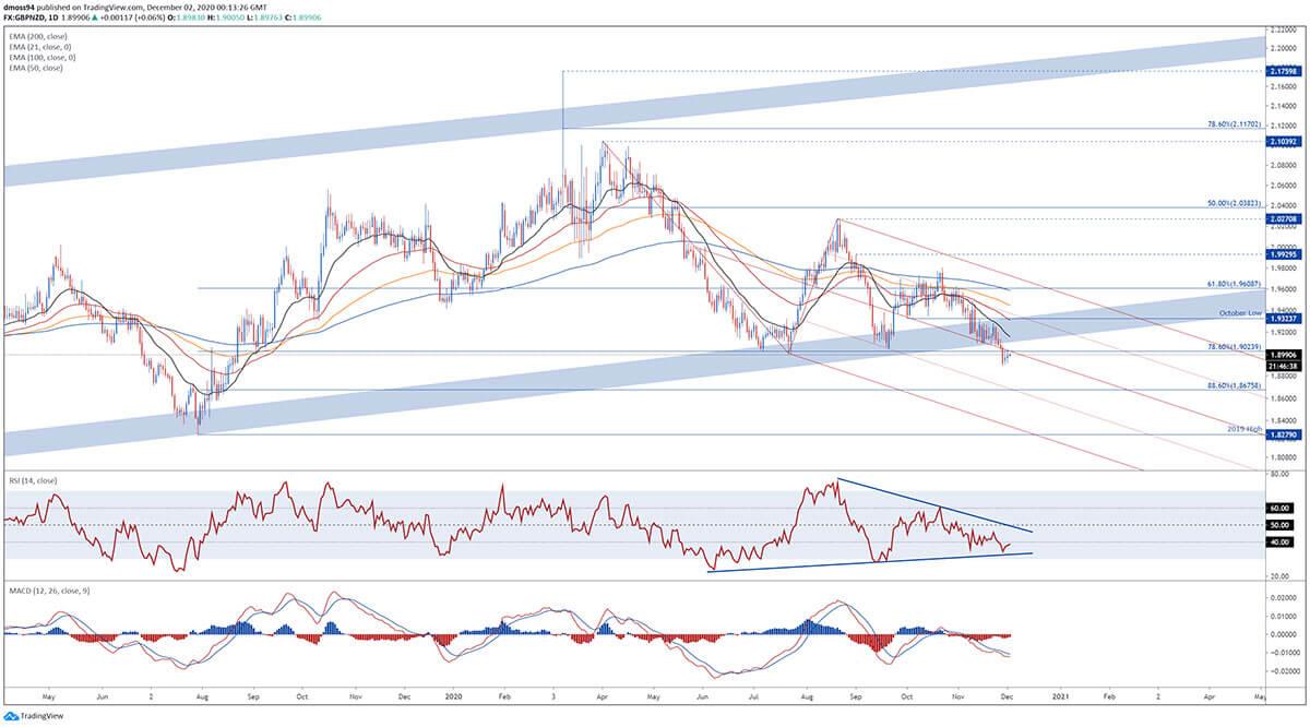 Biểu đồ phân tích Bảng Anh qua GBP/NZD