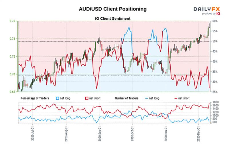 Biểu đồIG Client Sentiment của AUD/ USD ngày 14/12