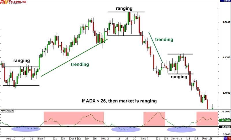 ADX trong thị trường giới hạn phạm vi