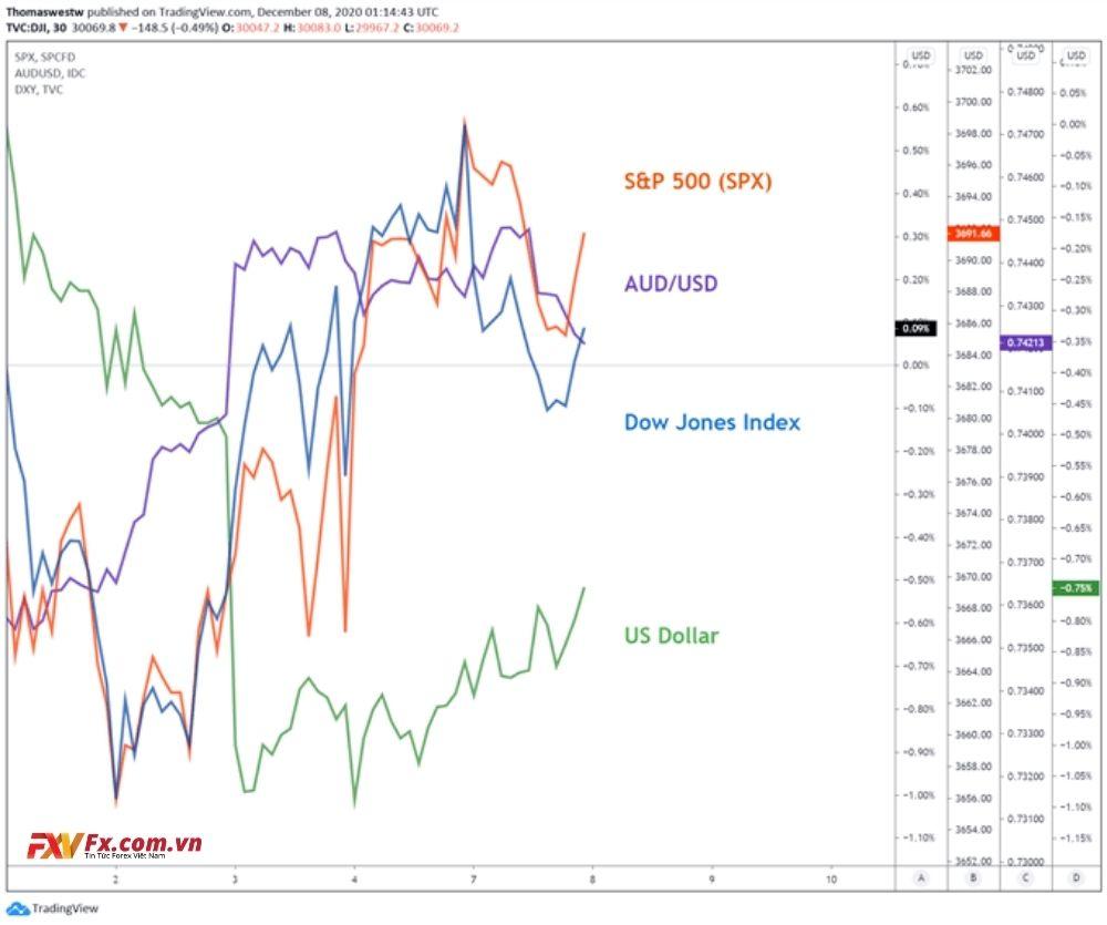 AUD/USD và AUD/NZD dự báo giảm trong tương lai