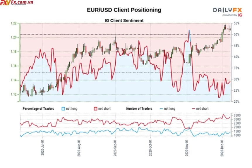 Báo cáo tình cảm của khách hàng IG về EURUSD