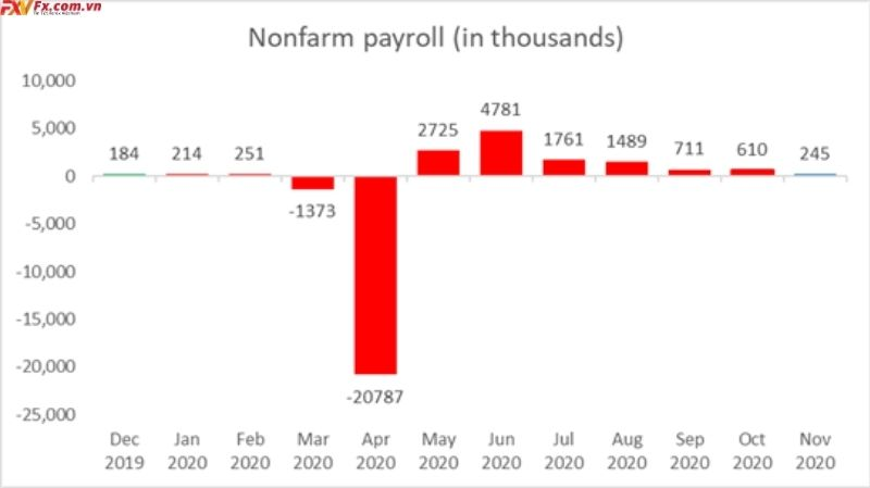Bảng lương phi nông nghiệp Hoa Kỳ 12 tháng