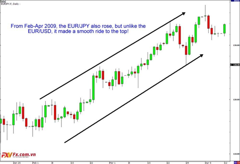 Biến động của cặp tiền chéo EUR/JPY