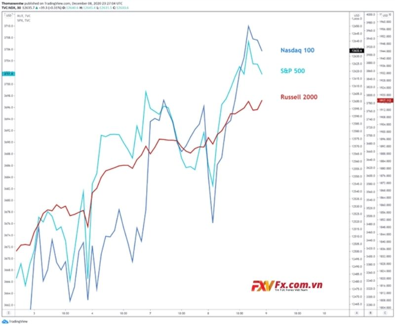 Biểu đồ 30 phút của S&P 500, NASDAQ 100, RUSSELL 2000
