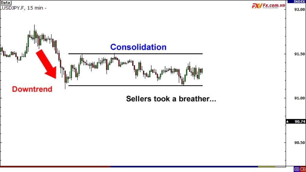 Các loại Breakout trong giao dịch