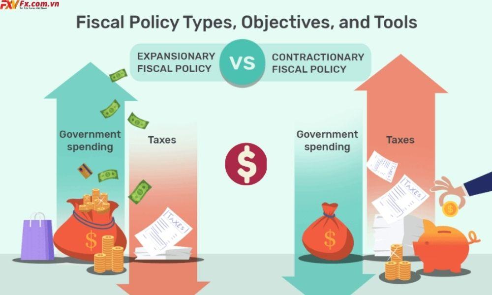 Các loại chính sách Tiền tệ