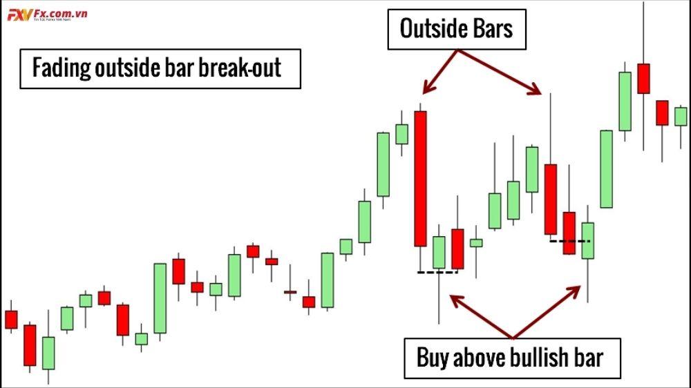 Các mô hình nến price action trong ngoại hối
