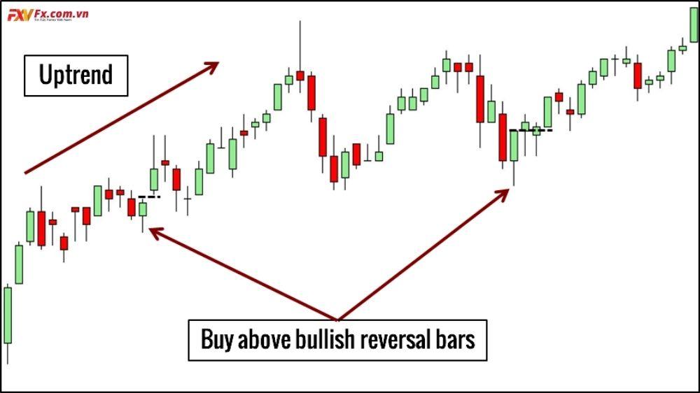 Các mô hình price action thường gặp