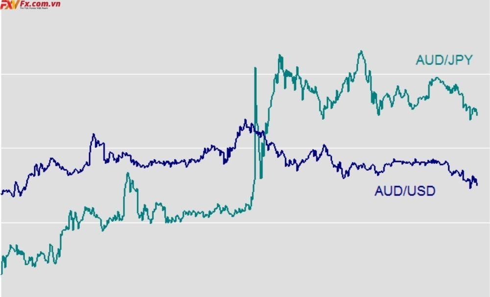 Cách giao dịch với các cặp tiền tệ chéo AUD/JPY và AUD/USD