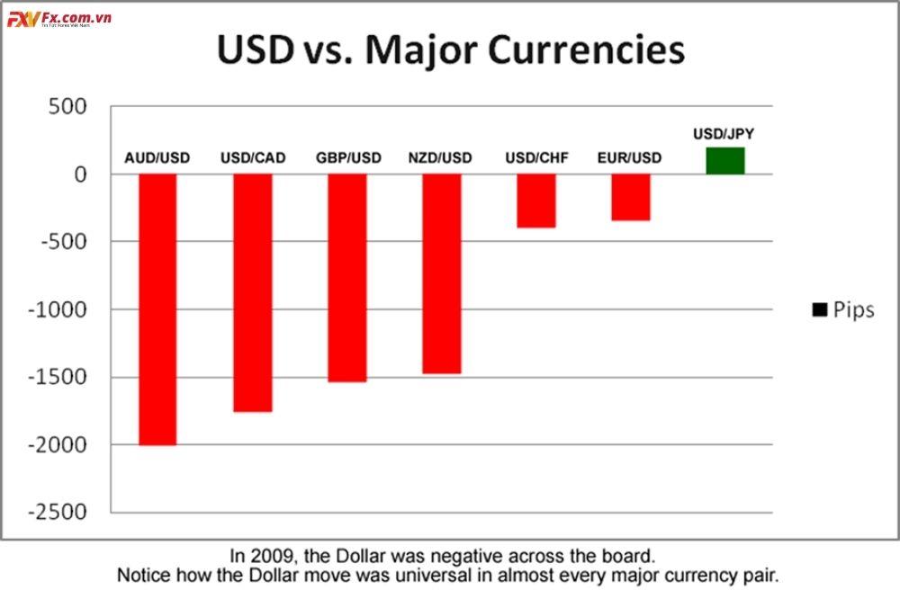 Có nên chọn giao dịch với các cặp tiền tệ chéo hay không?