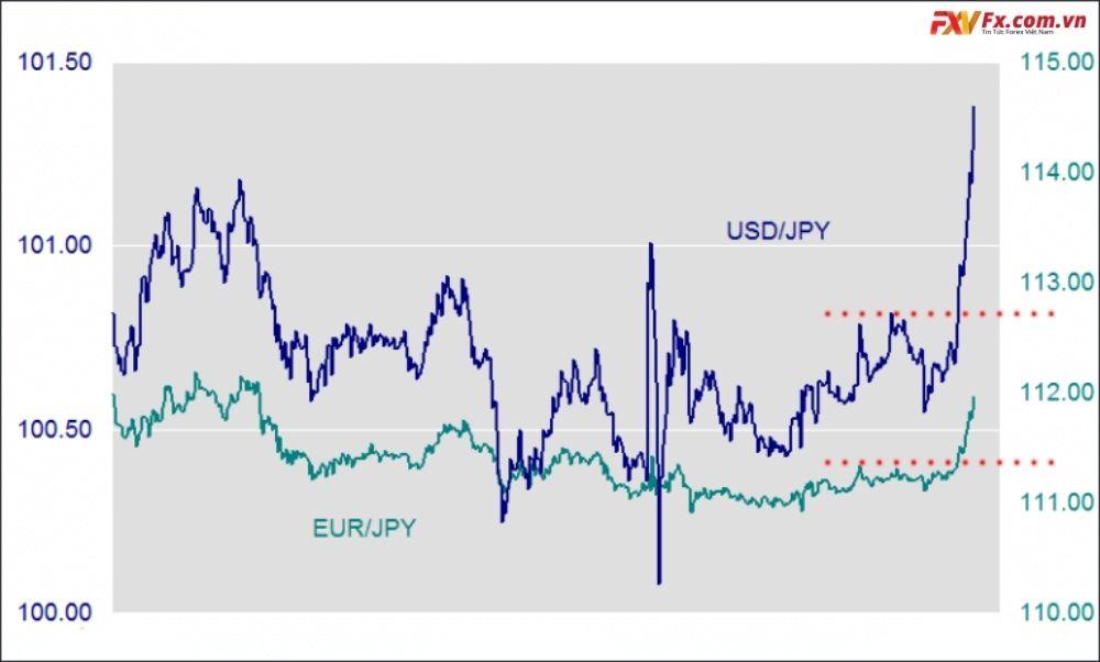 Cặp tiền chéo ảnh hưởng đến cặp tiền chính như thế nào?