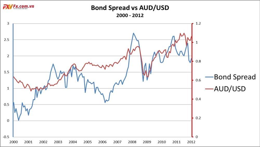 Chênh lệch lãi suất của AUD và USD