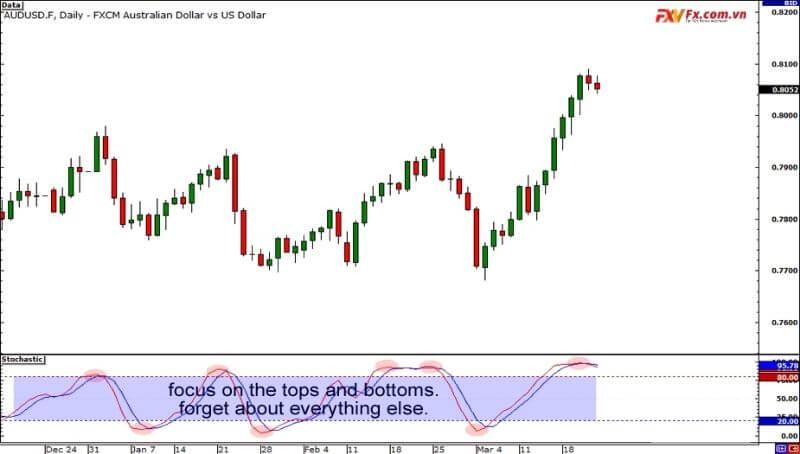Chú ý vào giá khi trade phân kỳ