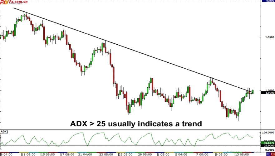 Chỉ báo ADX trong thị trường xu hướng