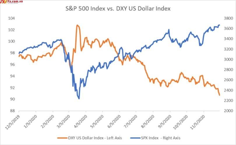 Chỉ số S&P 500 so với chỉ số đô la Mỹ