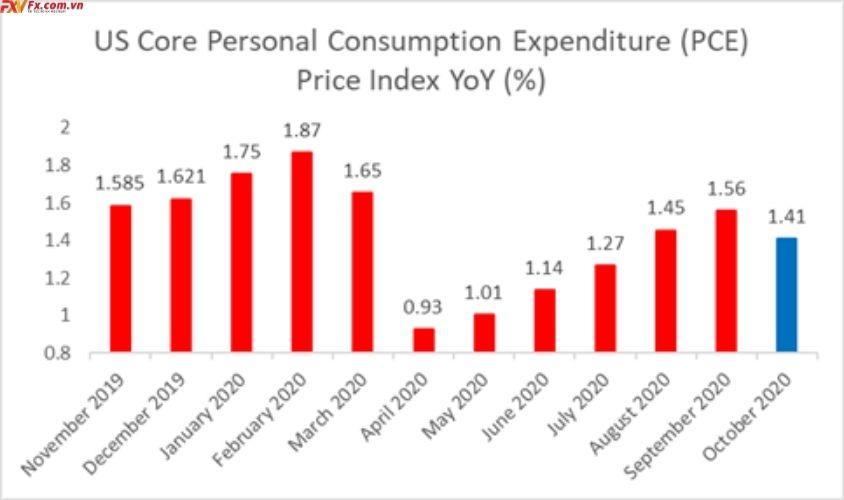 Chi tiêu cho tiêu dùng cá nhân của Hoa Kỳ