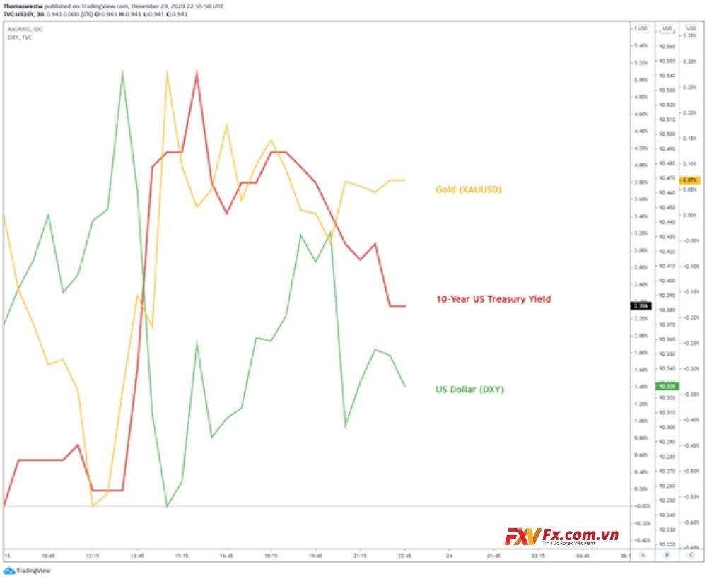 Cuộc đấu tranh giữa AUD/USD và AUD/NZD