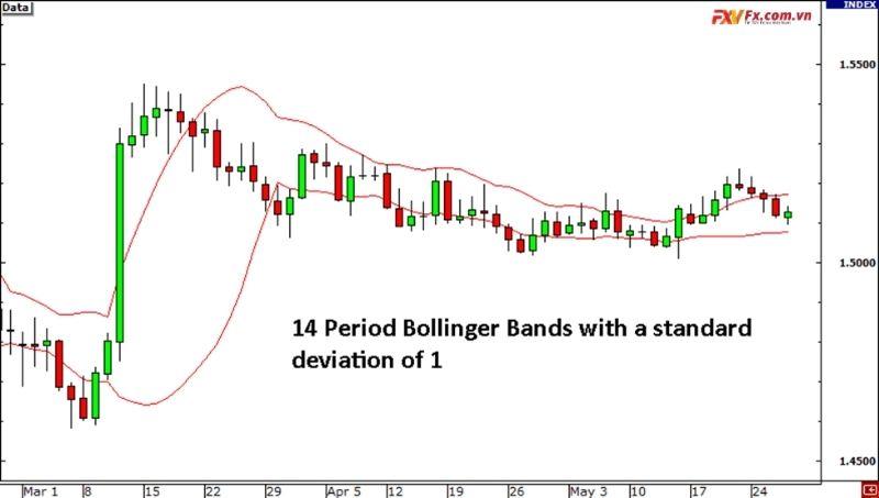 Dải Bollinger trong thị trường dao động