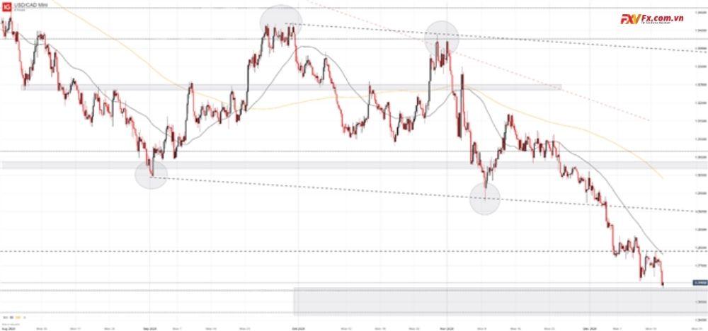 Dự báo tỷ giá của USD/CAD