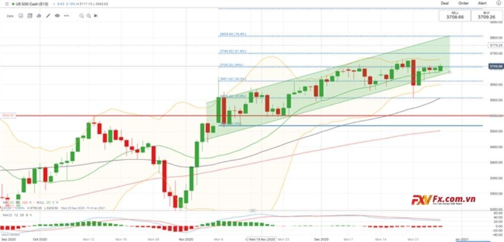 Diễn biến chỉ số S&P 500 - Hang Seng