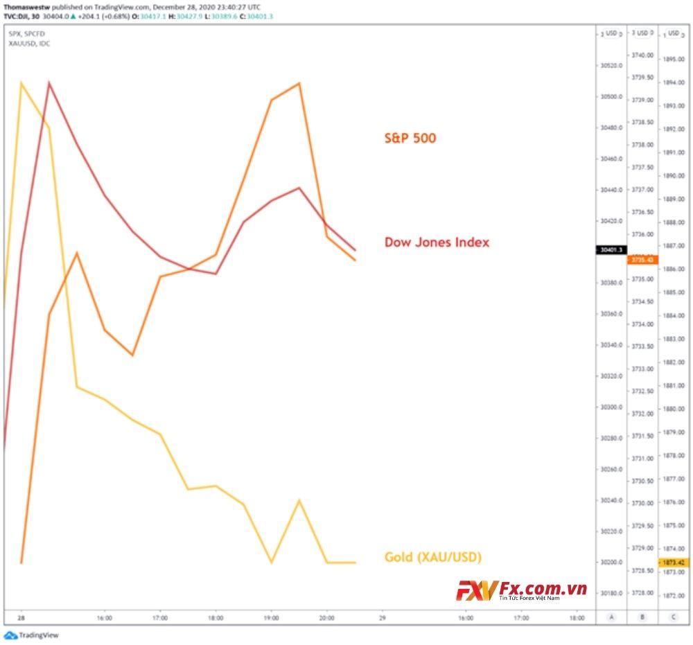 Dow Jones, S&P 500, vàng trên biểu đồ 30 phút