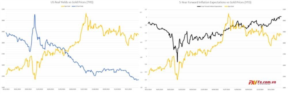Giá vàng tăng tính cực trong những tuần gần đây