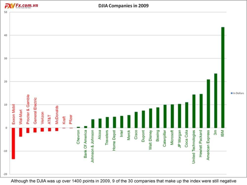 Hiệu quả hoạt động năm 2009 của các công ty DJIA