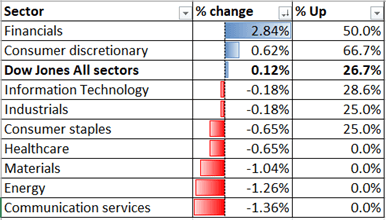 Hiệu suất ngành Dow 21-12-2020