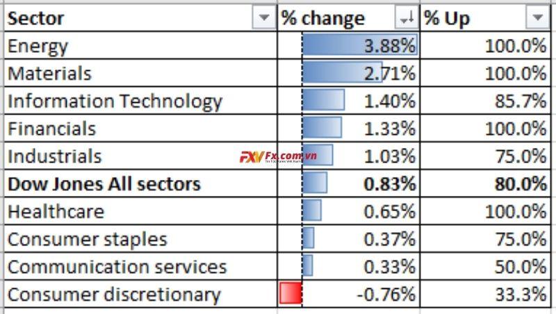 Hiệu suất ngành Dow Jones 04-12-2020