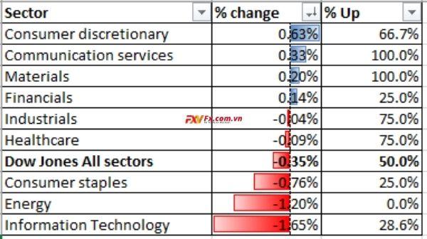 Hiệu suất ngành Dow Jones 09-12-2020