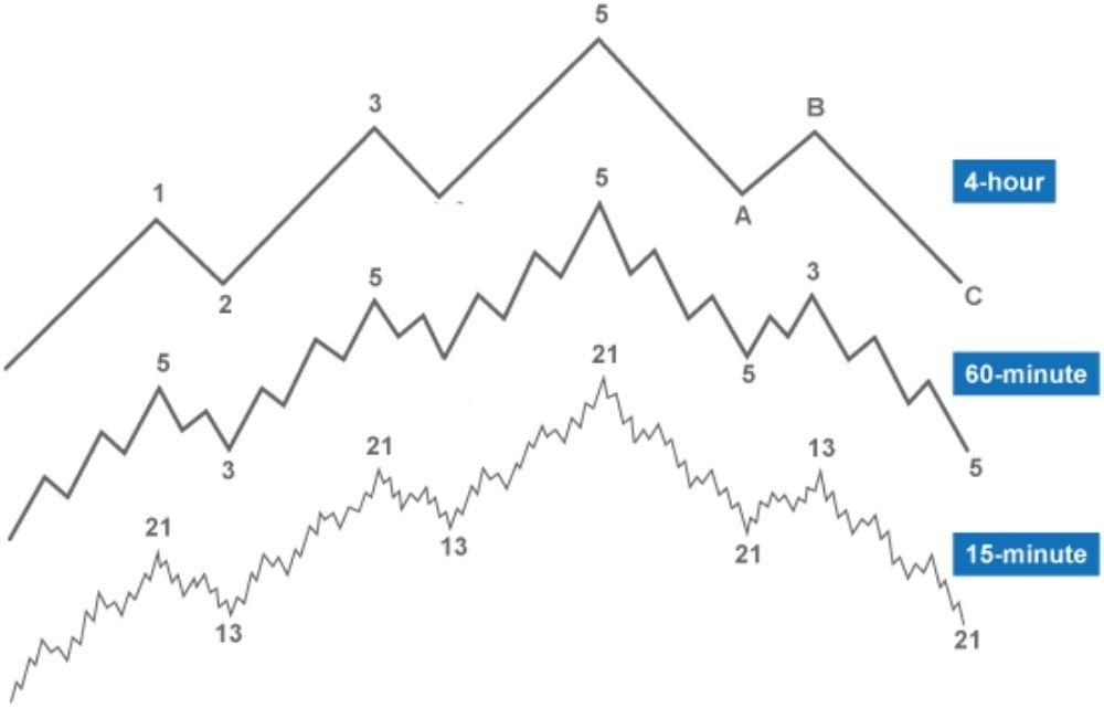 Khung thời gian giao dịch trong Forex phù hợp với trader