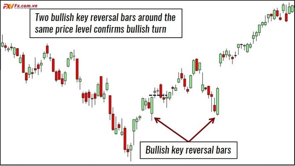 Mô hình Key Reversal Bar