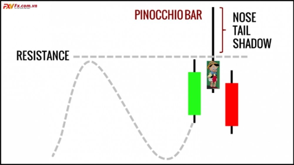 Mô hình Pinocchio Bar