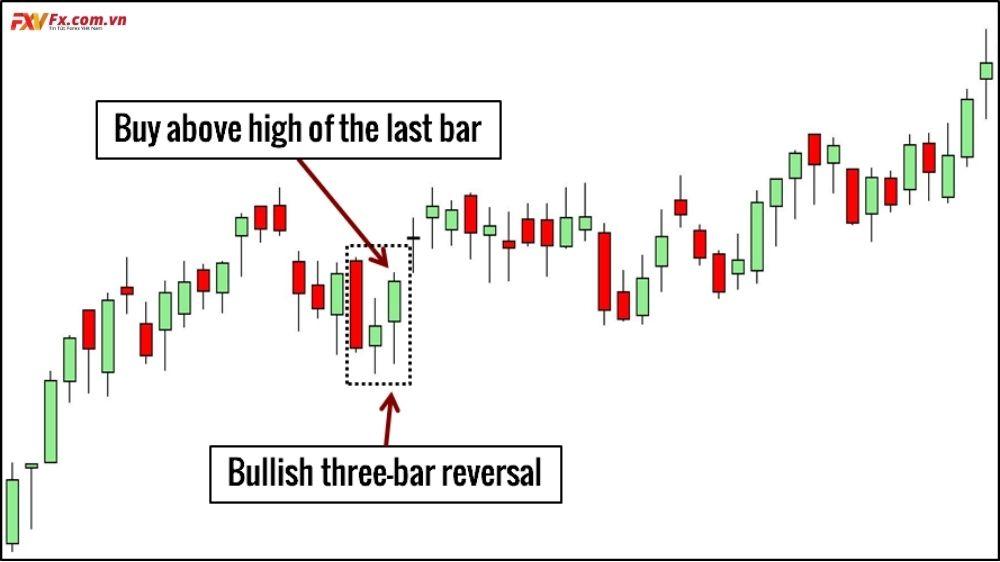 Mô hình Three-bar Reversal