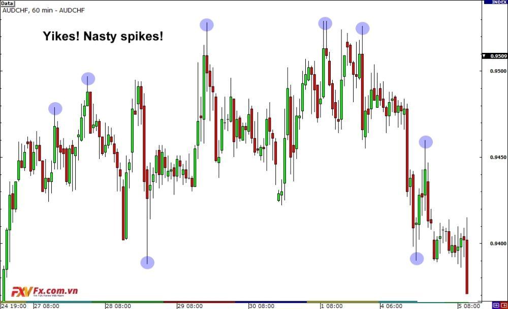 Nhiều điểm giá nhấp nhô liên tục trên cặp tiền tệ chéo AUD/NZD