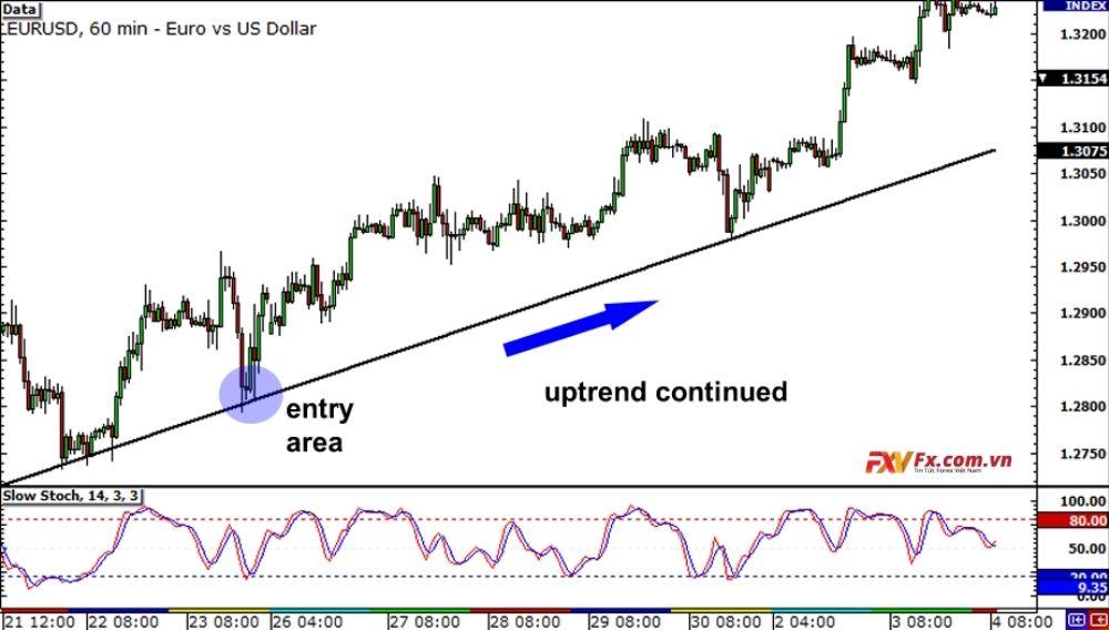 Phân tích đa khung thời gian: EUR/USD tiếp tục xu hướng tăng
