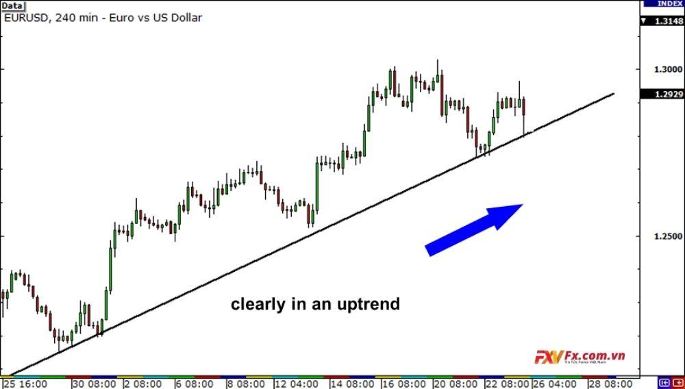 Phân tích đa khung thời gian: EUR/USD trong một xu hướng tăng rõ ràng