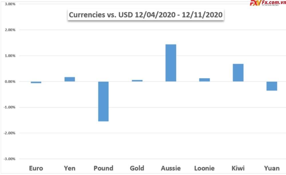 Phân tích thị trường tuần trước của vàng