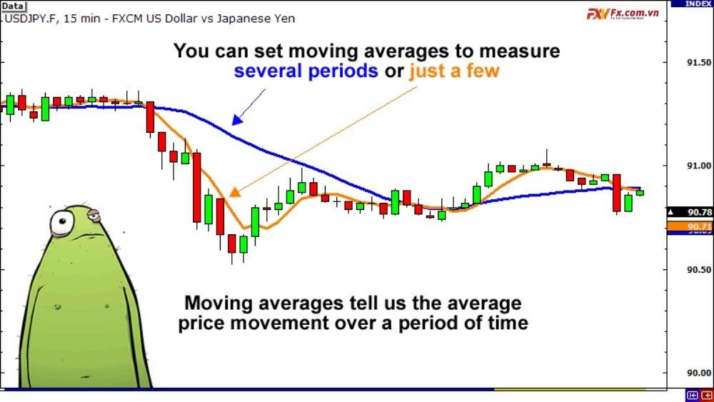 Phương pháp đo lường mức độ biến động với trung bình động