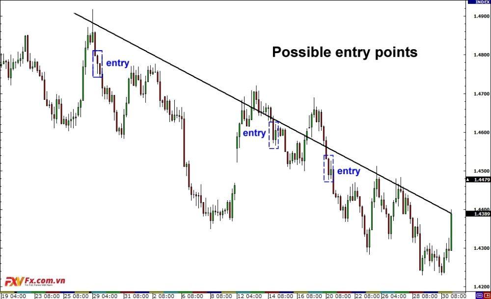 Phương pháp trade với các đường xu hướng