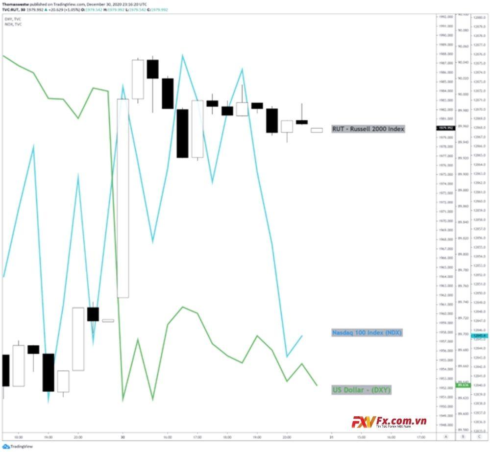 Phe bán cặp NZD/USD đẩy Kiwi lên mức cao nhất