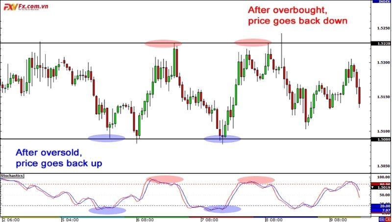 Sử dụng GBPUSD trong thị trường dao động