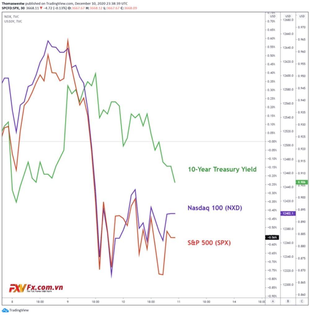 S&P 500, NASDAQ 100 trong biểu đồ 30p của 10 năm